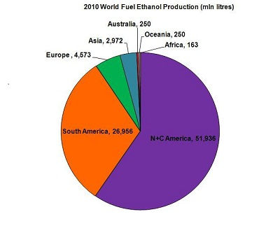 2010 world fuel ethanol prod chart1